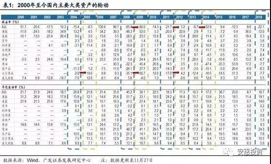 """【大势研判】主流机构:2019年A股""""触底"""" 走势判断""""百家争鸣"""""""