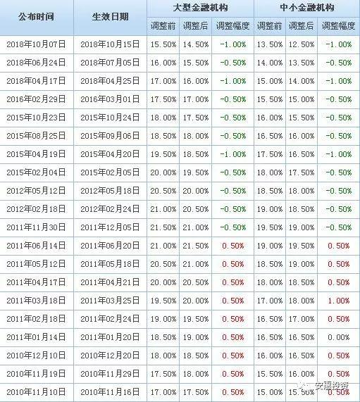 【政策要闻】银行系统消息多 降准释放长期资金8000亿